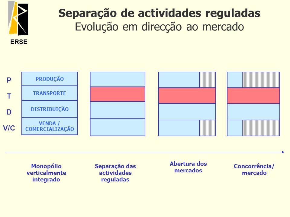 Separação de actividades reguladas Evolução em direcção ao mercado