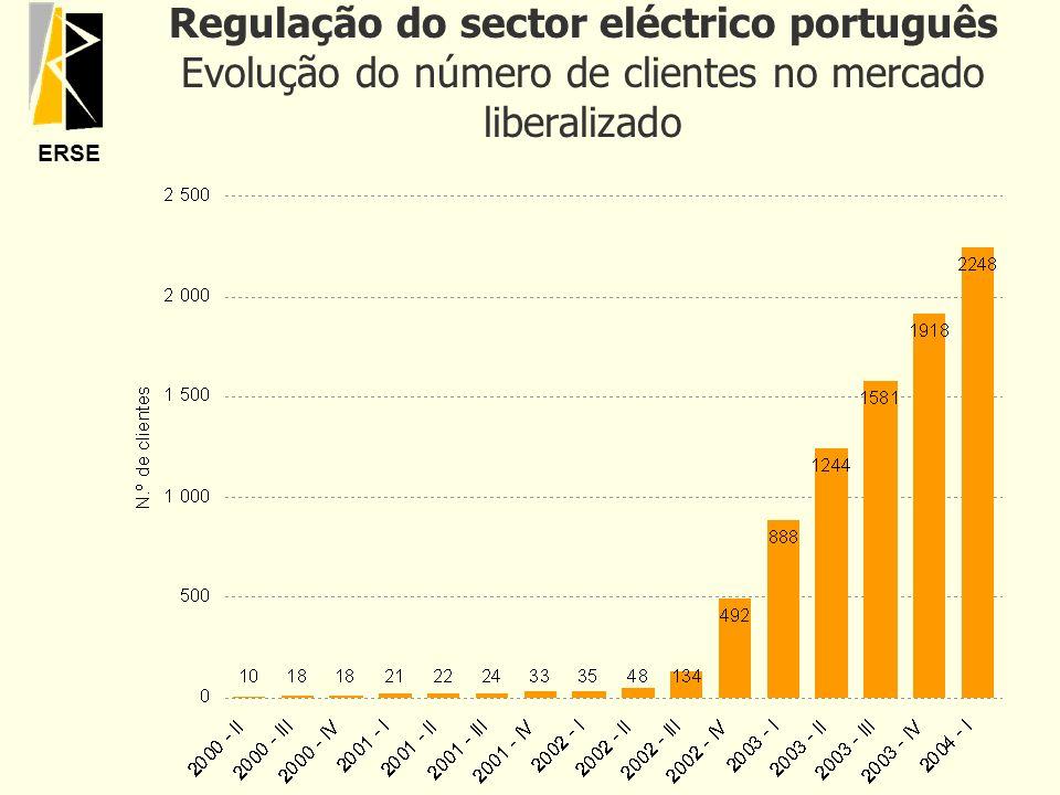 Regulação do sector eléctrico português Evolução do número de clientes no mercado liberalizado