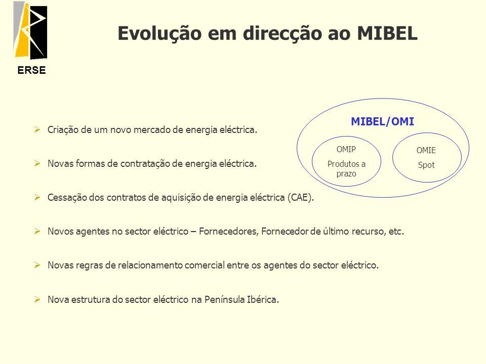 Evolução em direcção ao MIBEL
