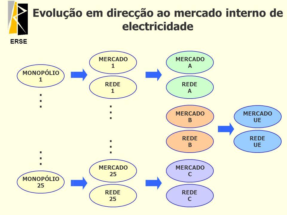 Evolução em direcção ao mercado interno de electricidade