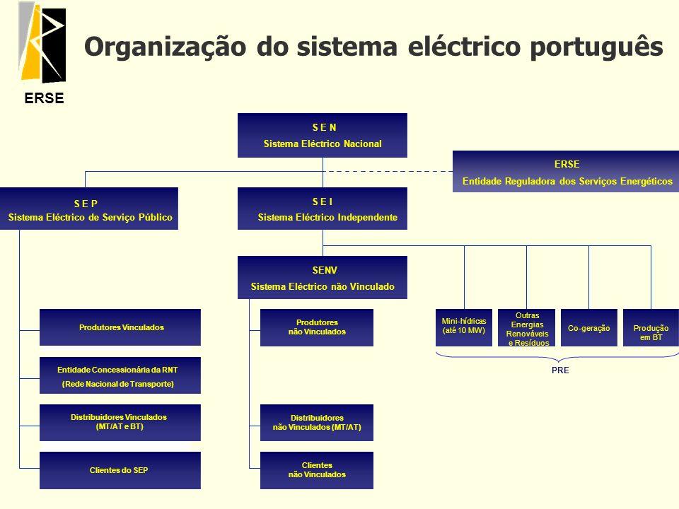 Organização do sistema eléctrico português