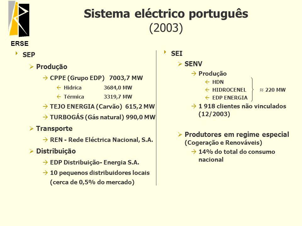 Sistema eléctrico português (2003)