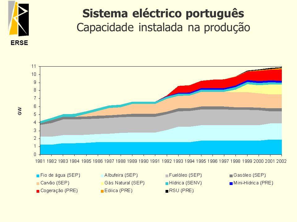 Sistema eléctrico português Capacidade instalada na produção