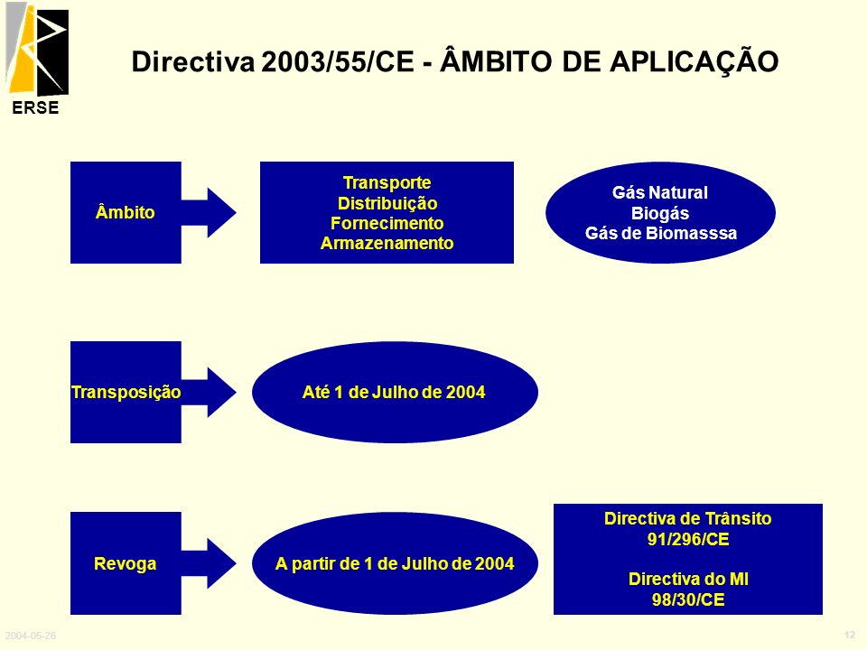 Directiva 2003/55/CE - ÂMBITO DE APLICAÇÃO