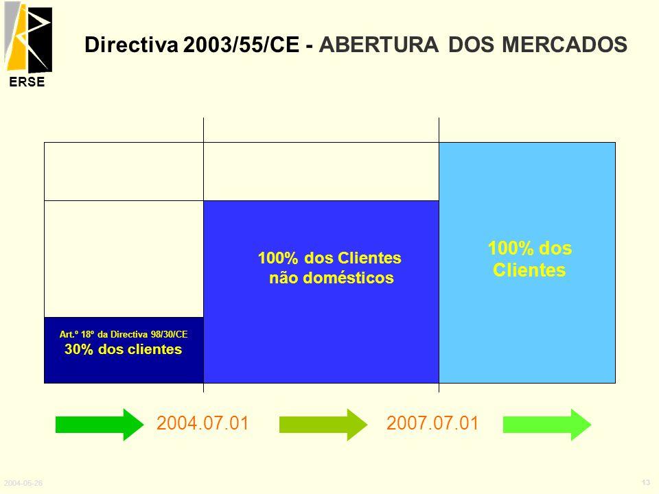 Directiva 2003/55/CE - ABERTURA DOS MERCADOS