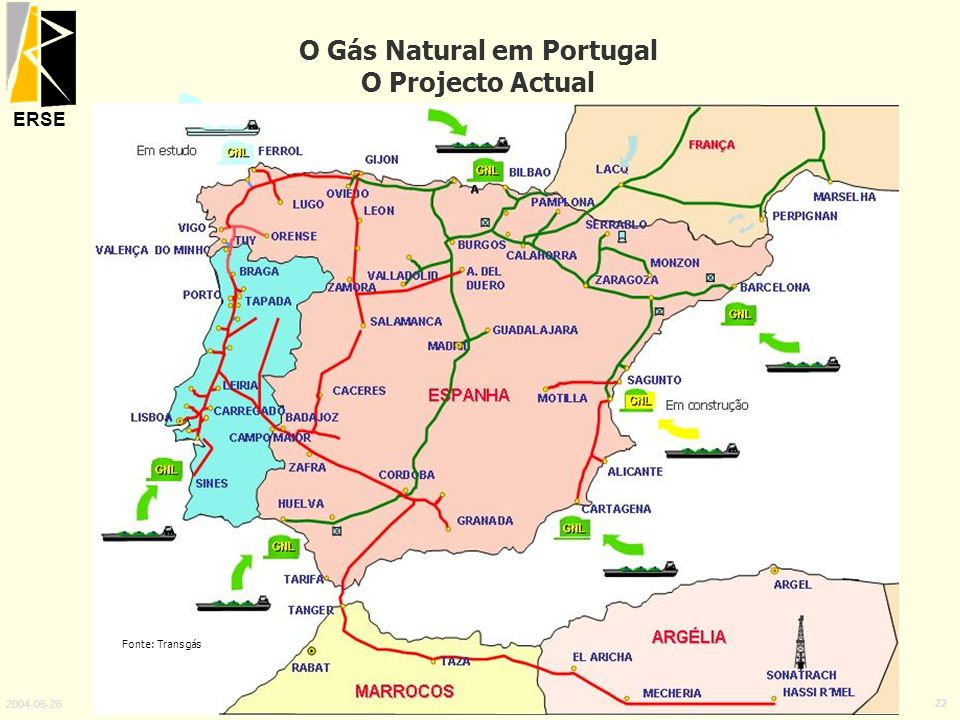 O Gás Natural em Portugal O Projecto Actual