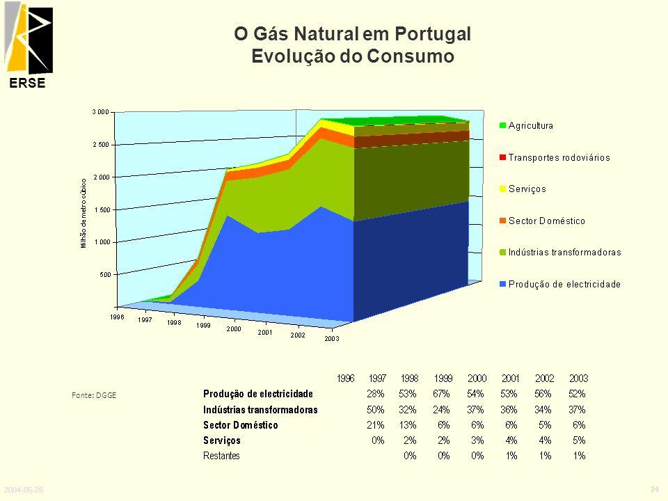 O Gás Natural em Portugal Evolução do Consumo