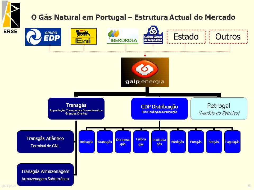 O Gás Natural em Portugal – Estrutura Actual do Mercado