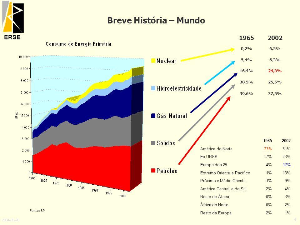 Breve História – Mundo 1965 2002 0,2% 6,5% 5,4% 6,3% 16,4% 24,3% 38,5%