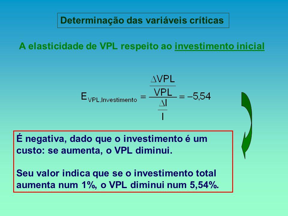 A elasticidade de VPL respeito ao investimento inicial