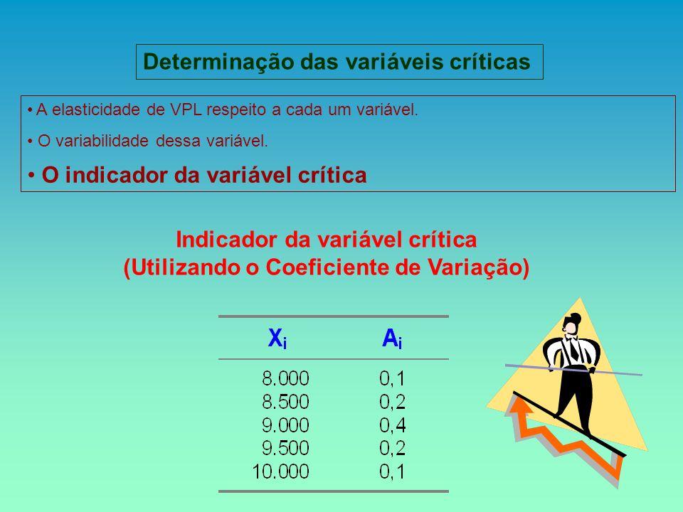 Indicador da variável crítica