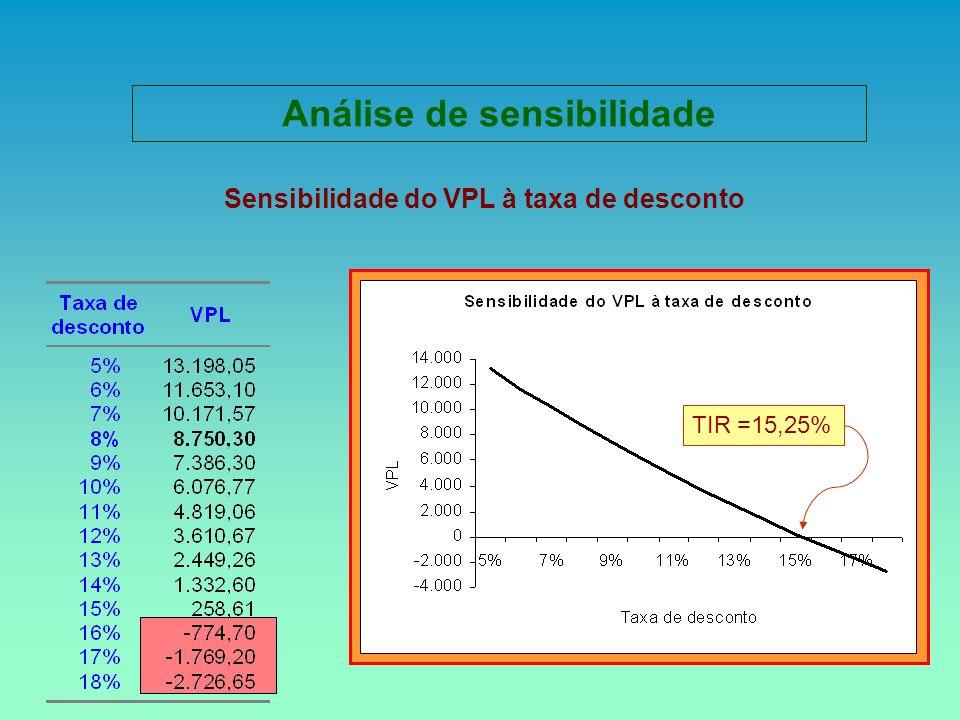 Análise de sensibilidade Sensibilidade do VPL à taxa de desconto
