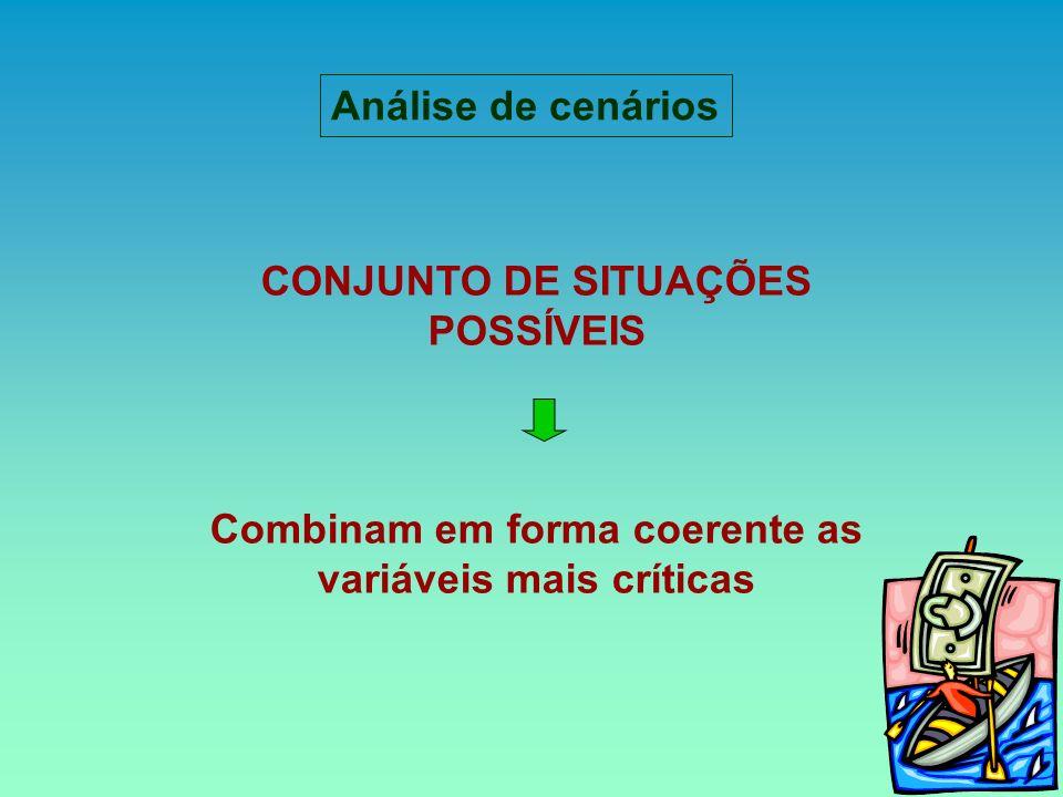 CONJUNTO DE SITUAÇÕES POSSÍVEIS