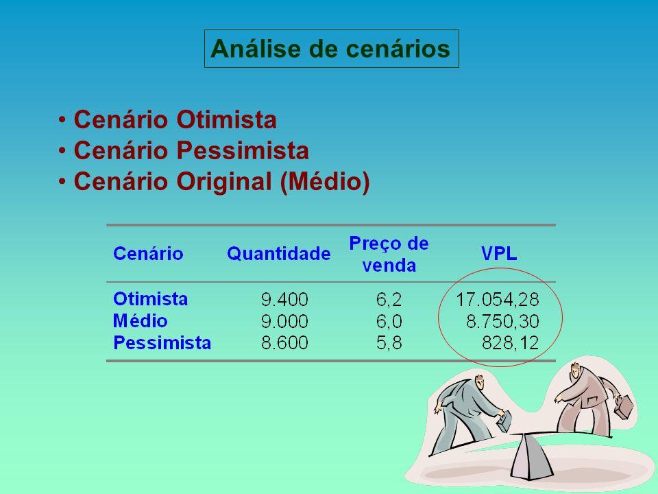 Análise de cenários Cenário Otimista Cenário Pessimista Cenário Original (Médio)