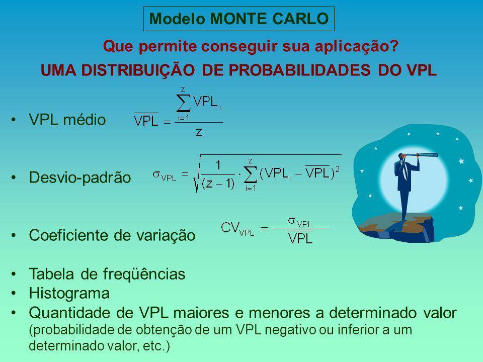 Que permite conseguir sua aplicação Modelo MONTE CARLO