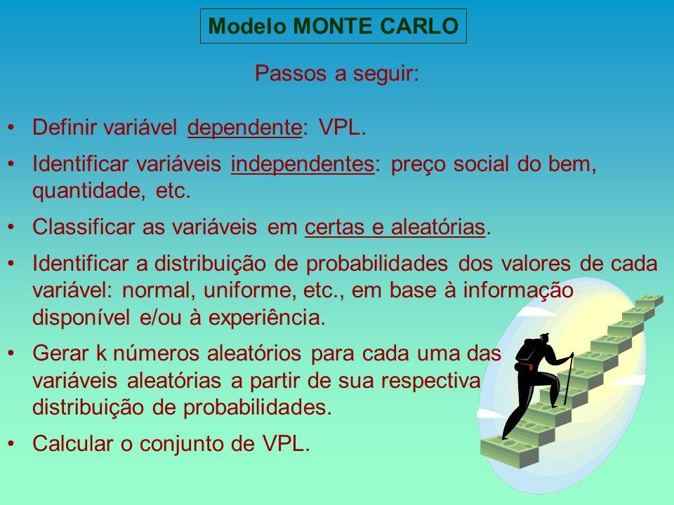Modelo MONTE CARLO Passos a seguir: Definir variável dependente: VPL. Identificar variáveis independentes: preço social do bem, quantidade, etc.