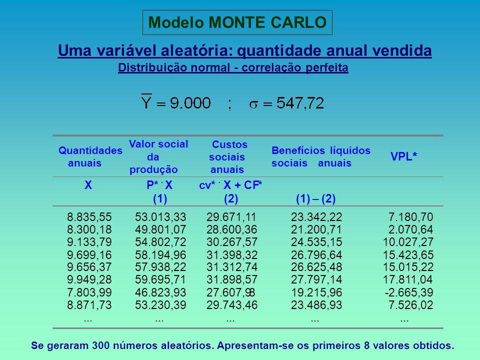 Modelo MONTE CARLO Uma variável aleatória: quantidade anual vendida Distribuição normal - correlação perfeita.