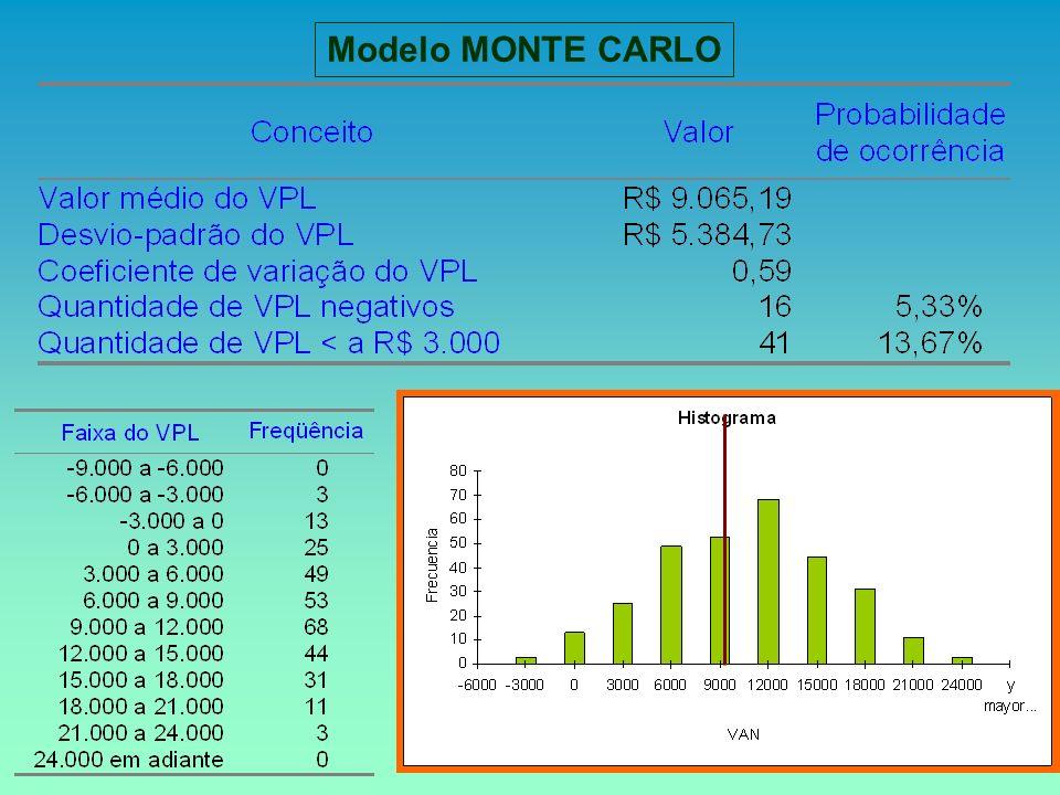 Modelo MONTE CARLO