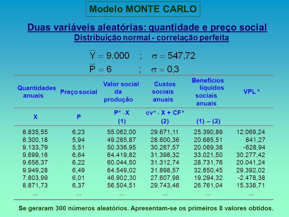 Distribuição normal - correlação perfeita