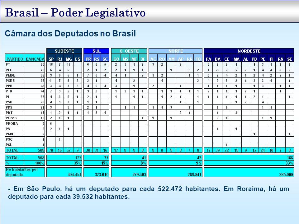 Brasil – Poder Legislativo