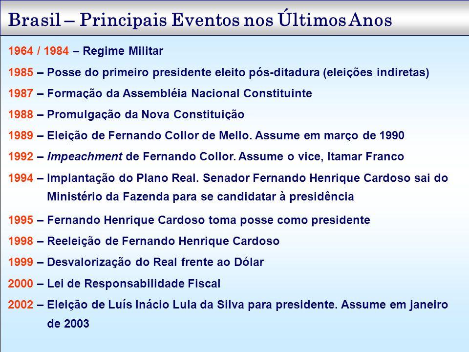 Brasil – Principais Eventos nos Últimos Anos