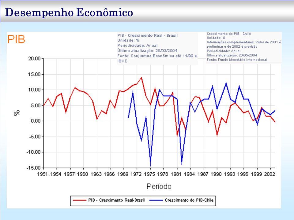 Desempenho Econômico