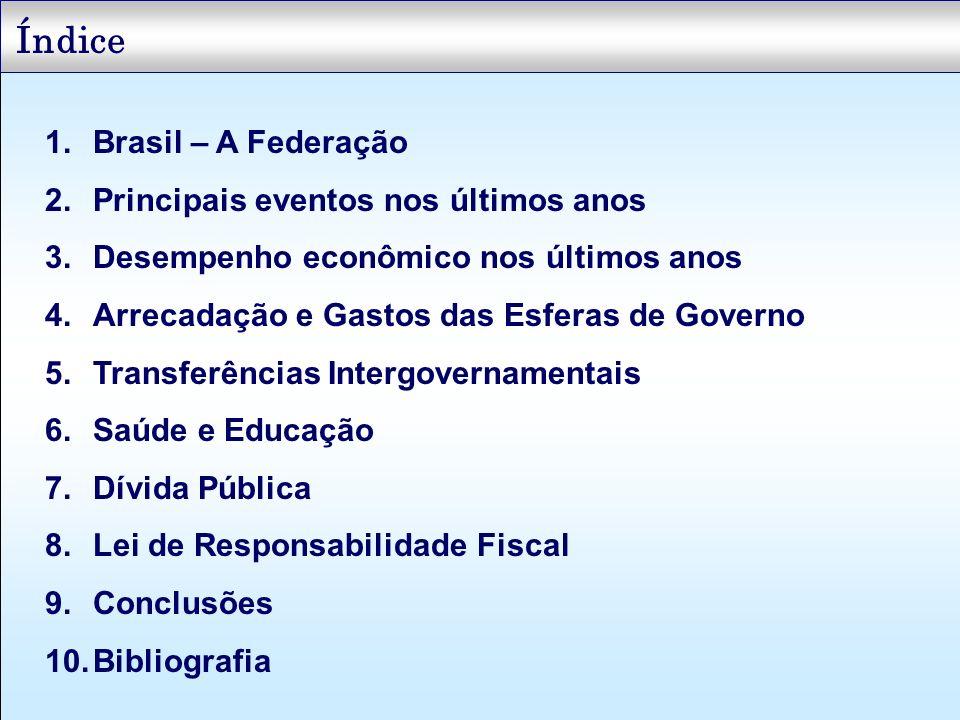 Índice Brasil – A Federação Principais eventos nos últimos anos