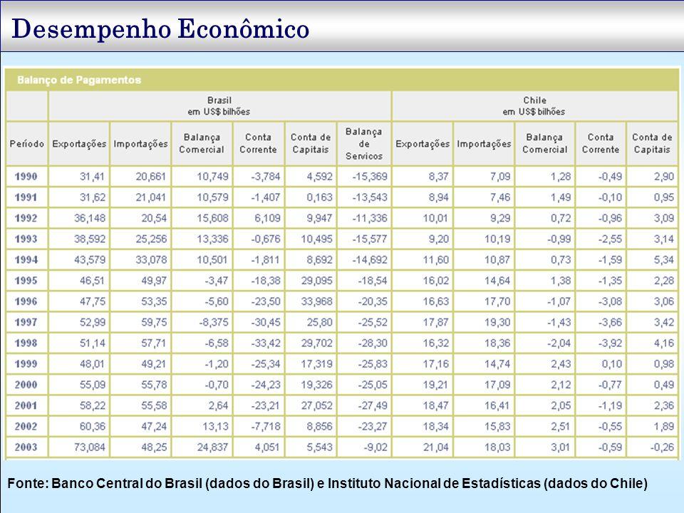 Desempenho Econômico Fonte: Banco Central do Brasil (dados do Brasil) e Instituto Nacional de Estadísticas (dados do Chile)