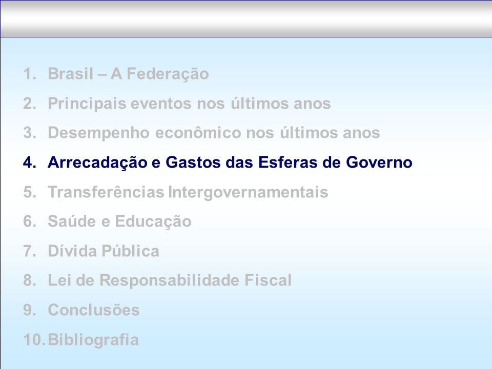 Brasil – A Federação Principais eventos nos últimos anos. Desempenho econômico nos últimos anos. Arrecadação e Gastos das Esferas de Governo.
