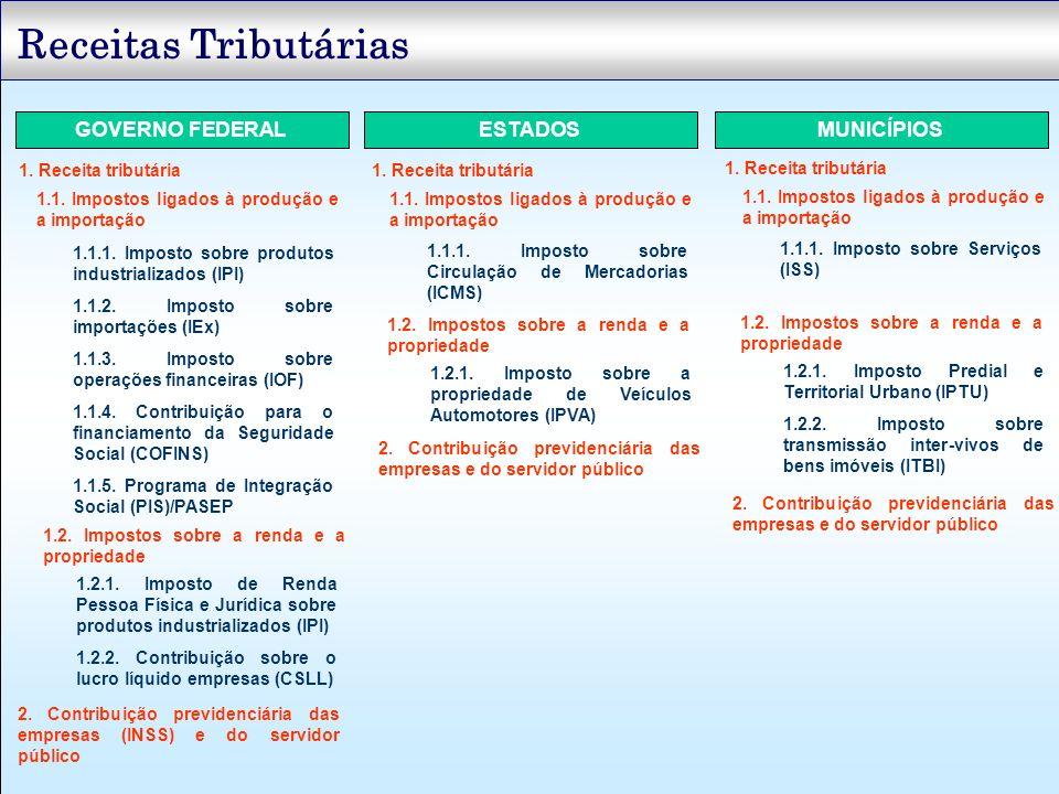 Receitas Tributárias GOVERNO FEDERAL ESTADOS MUNICÍPIOS