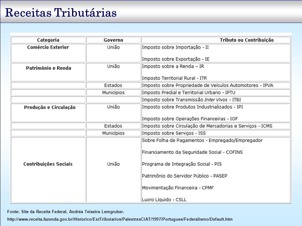 Receitas Tributárias Fonte: Site da Receita Federal, Andréa Teixeira Lemgruber.