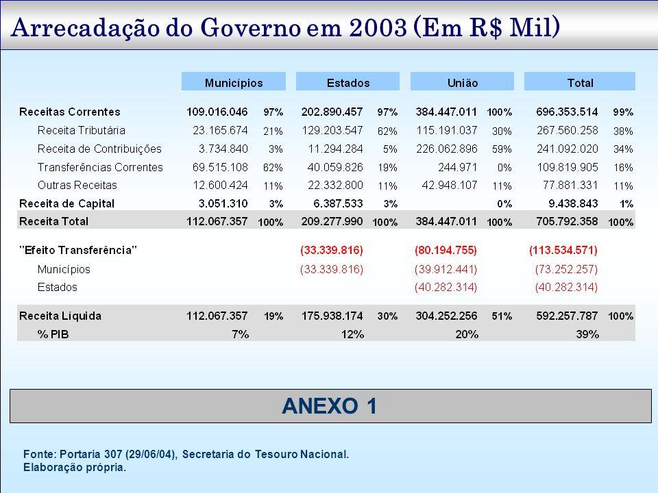 Arrecadação do Governo em 2003 (Em R$ Mil)