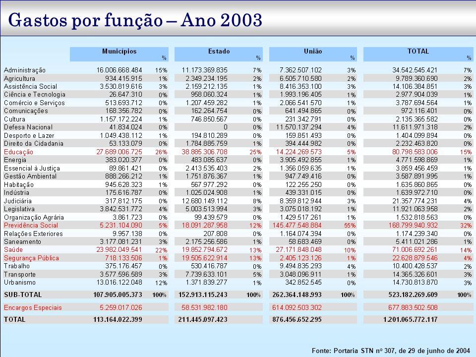 Gastos por função – Ano 2003 Fonte: Portaria STN no 307, de 29 de junho de 2004