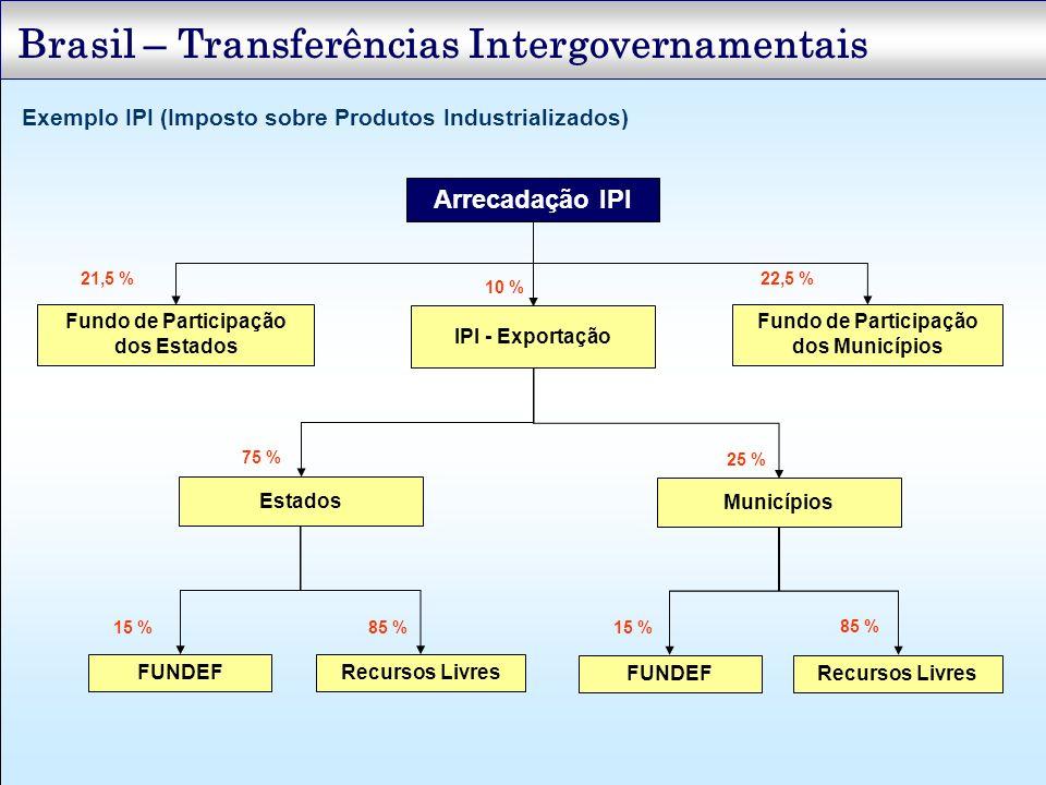 Fundo de Participação dos Estados Fundo de Participação dos Municípios