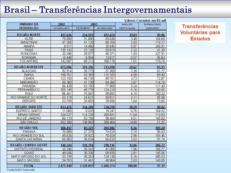 Transferências Voluntárias para Estados