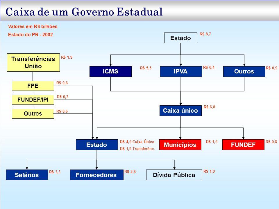 Caixa de um Governo Estadual