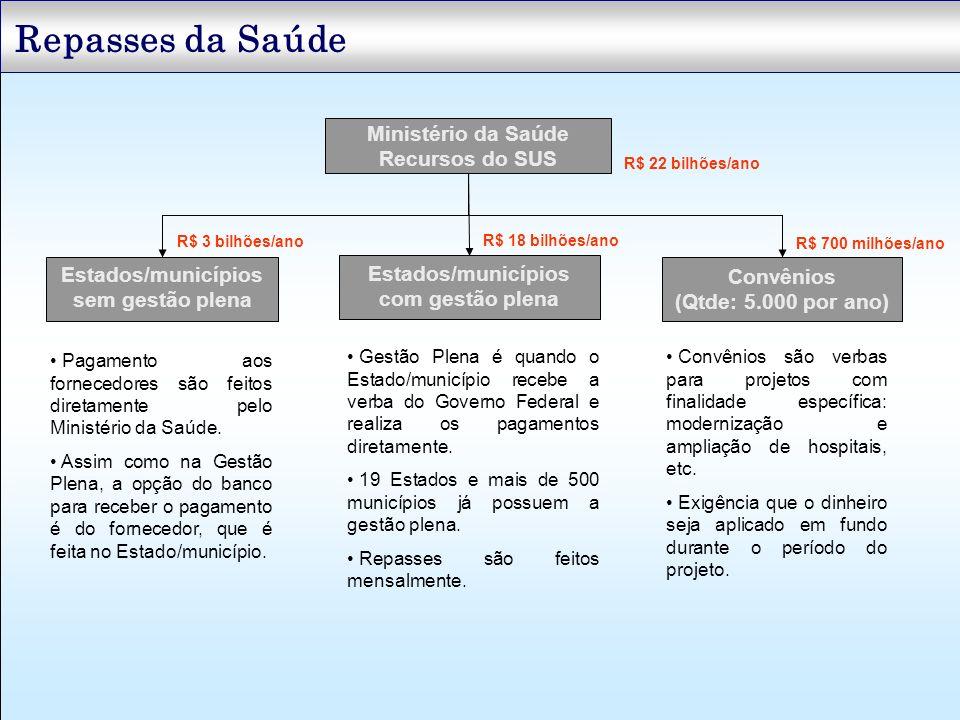 Repasses da Saúde Ministério da Saúde Recursos do SUS