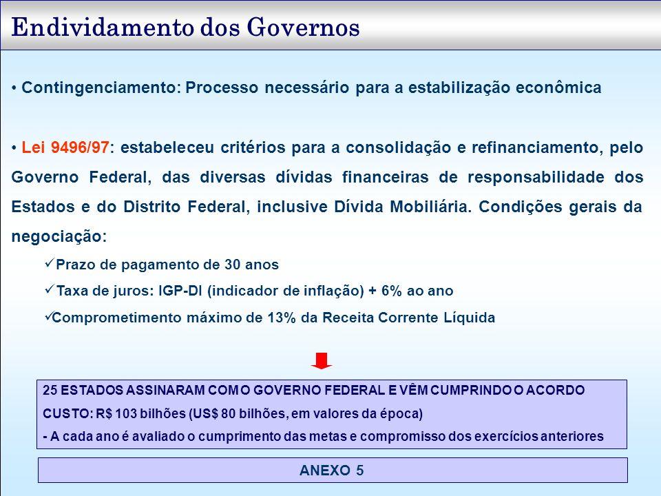 Endividamento dos Governos