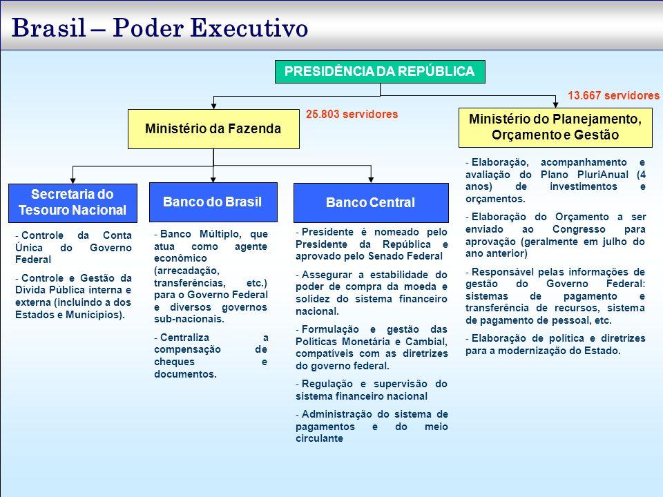 Brasil – Poder Executivo