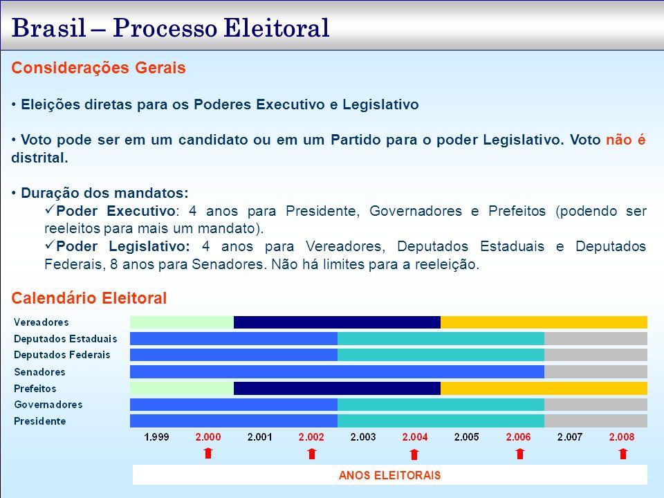 Brasil – Processo Eleitoral