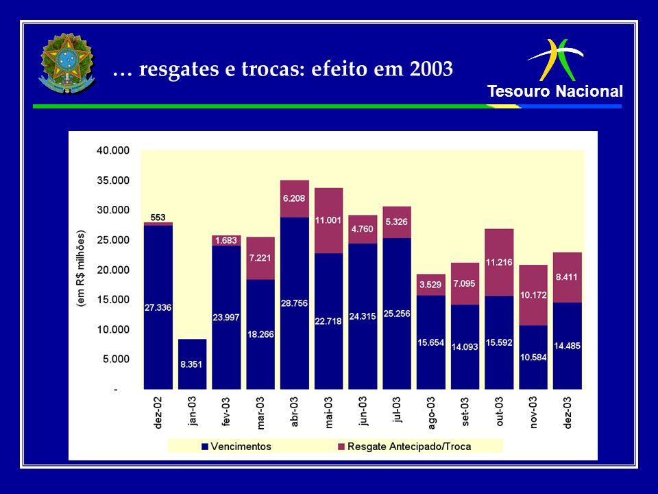 … resgates e trocas: efeito em 2003