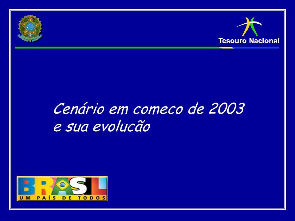 Cenário em comeco de 2003 e sua evolucão