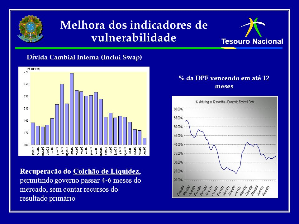 Melhora dos indicadores de vulnerabilidade