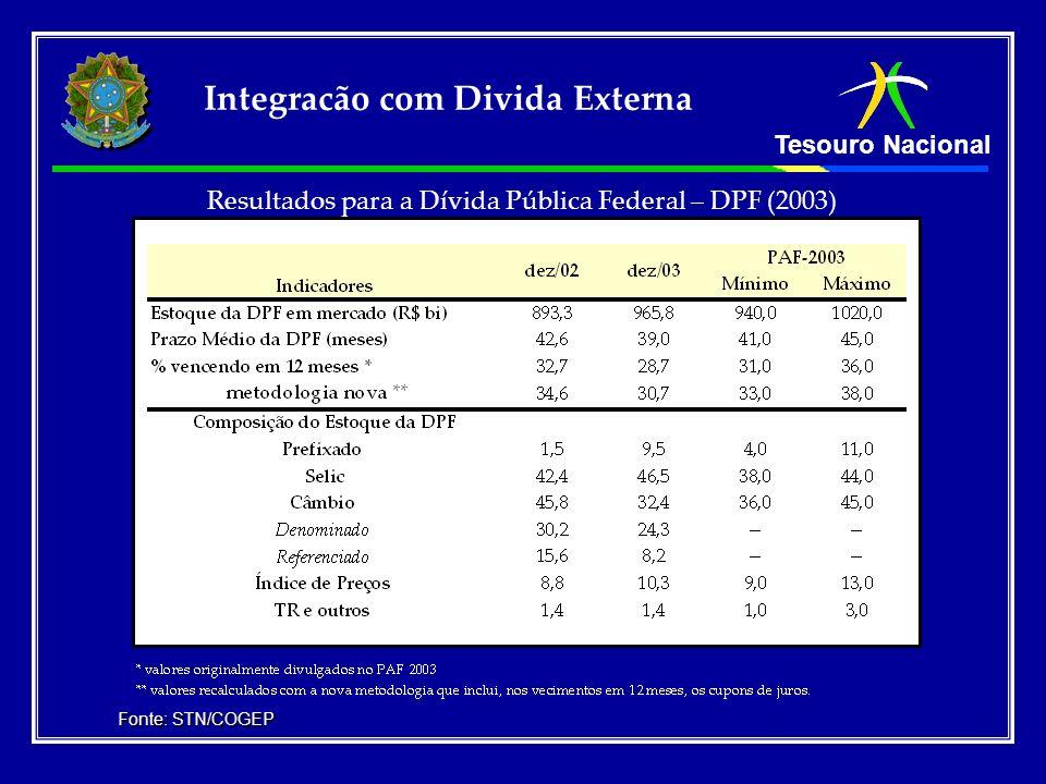 Resultados para a Dívida Pública Federal – DPF (2003)