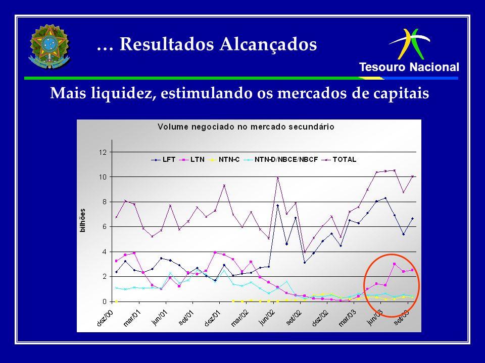 Mais liquidez, estimulando os mercados de capitais