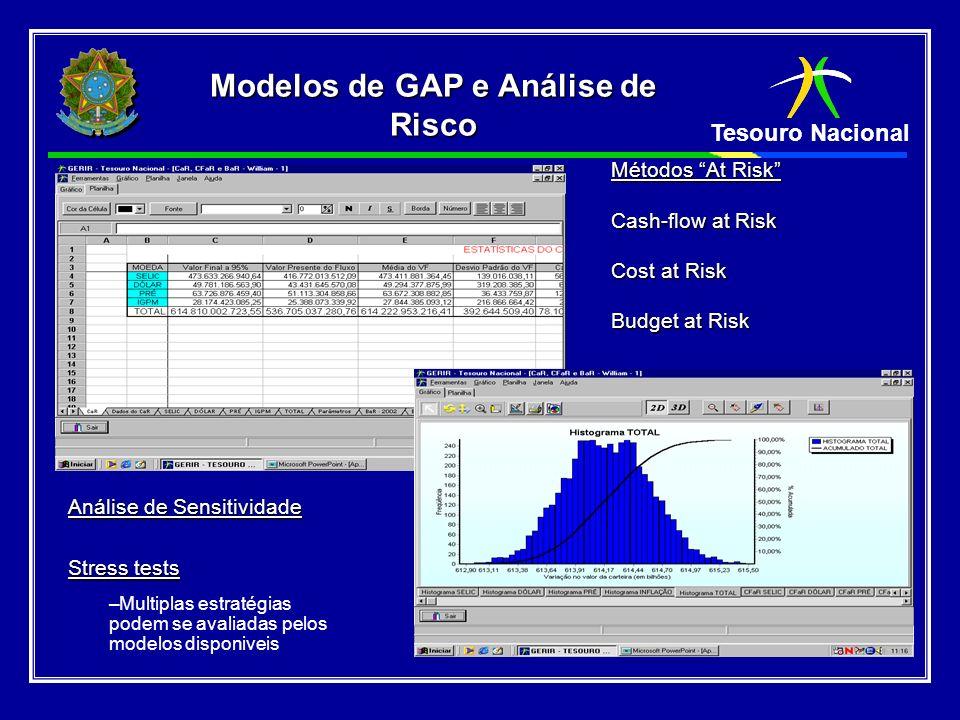 Modelos de GAP e Análise de Risco