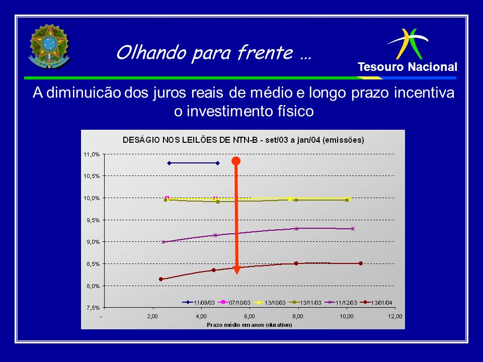 Olhando para frente … A diminuicão dos juros reais de médio e longo prazo incentiva o investimento físico.