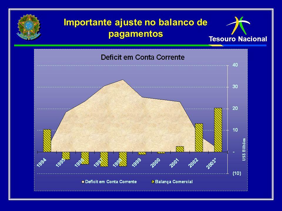 Importante ajuste no balanco de pagamentos