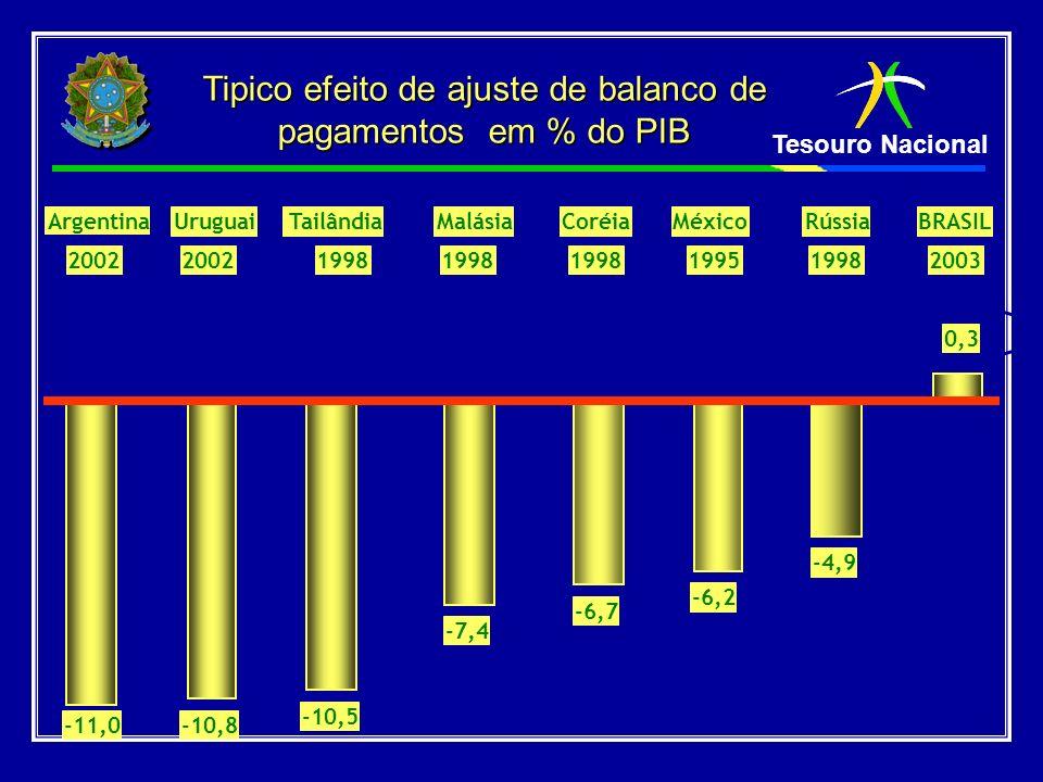 Tipico efeito de ajuste de balanco de pagamentos em % do PIB