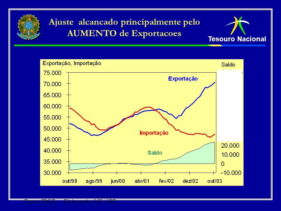 Ajuste alcancado principalmente pelo AUMENTO de Exportacoes